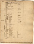 A page from Jefferson's Garden Book, listing which crops go in which beds.